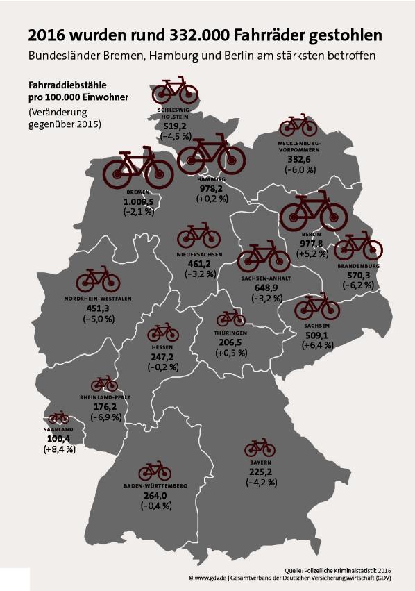 https://www.ufd-online.de/eh-content/pages/2450/images/Fahrrad/Diebstahlquote_2016.png